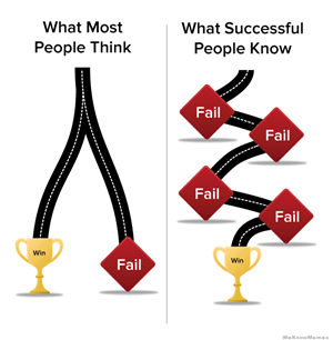 What Most People Think vs. What Successful People Know