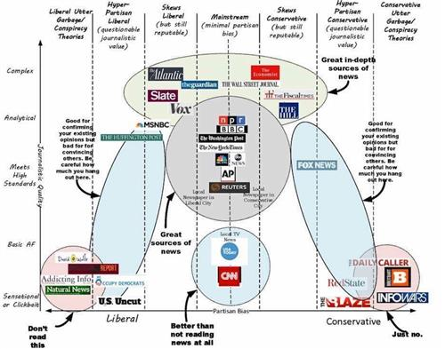 Fake News Diagram