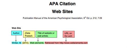 Apa Style Citation For Website Article